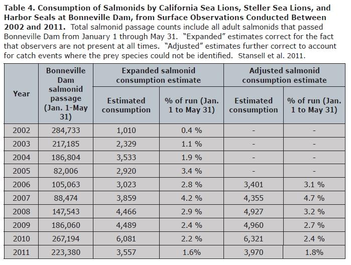 Sea Lion Consumption Table