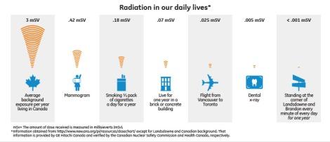 radiation_infographic