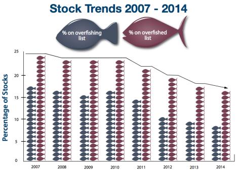 Stock Status 2014