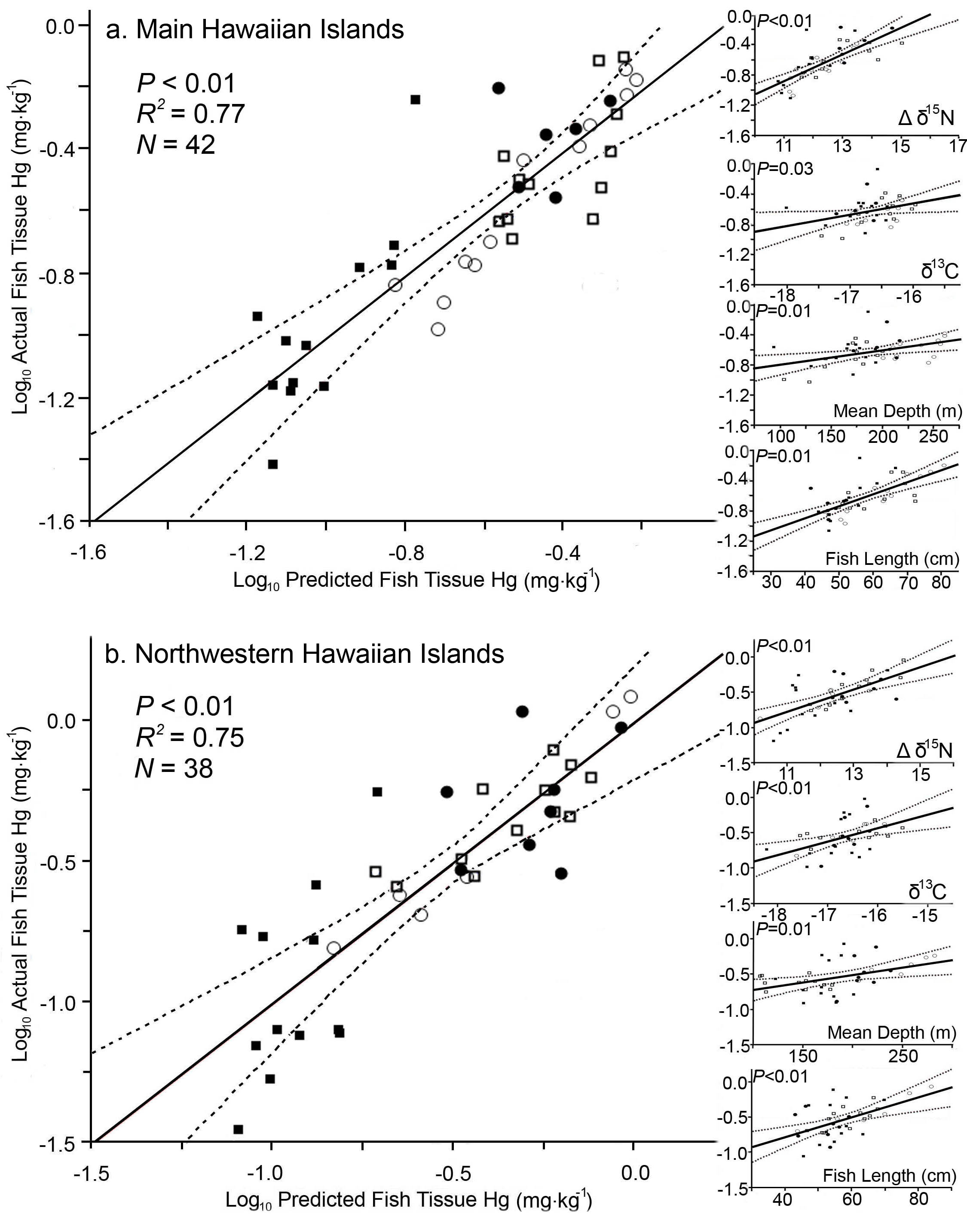 Freshwater fish mercury - The Relationship Between Fish Tissue Mercury In Several Deeper Water Bottomfish And Several Explanatory Factors From The A Main Hawaiian Islands
