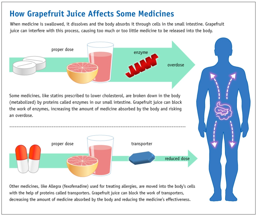 Grapefruit_Juice_and_Medicine_May_Not_Mix_(6774935740)